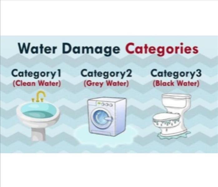 Water damage categories (clean water) sink full of water, (grey water) washer machine,  (black water) overflowing toilet
